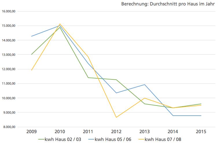 Vergleich Verbaruchskosten in Bauconcept Häusern